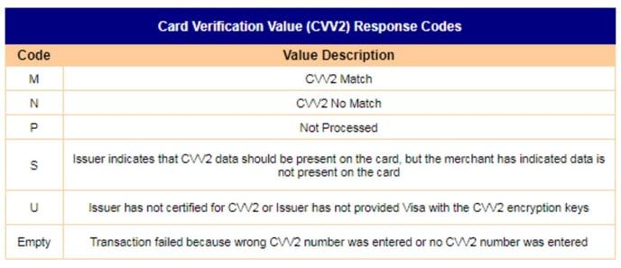 cvv2-response-codes